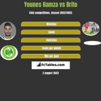 Younes Hamza vs Brito h2h player stats