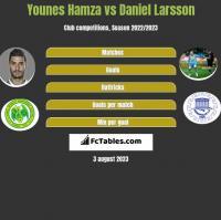 Younes Hamza vs Daniel Larsson h2h player stats