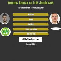 Younes Hamza vs Erik Jendrisek h2h player stats