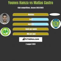 Younes Hamza vs Matias Castro h2h player stats