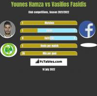 Younes Hamza vs Vasilios Fasidis h2h player stats