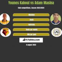 Younes Kaboul vs Adam Masina h2h player stats