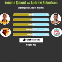 Younes Kaboul vs Andrew Robertson h2h player stats