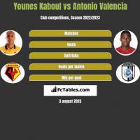 Younes Kaboul vs Antonio Valencia h2h player stats
