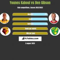 Younes Kaboul vs Ben Gibson h2h player stats