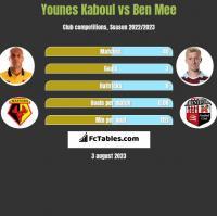 Younes Kaboul vs Ben Mee h2h player stats
