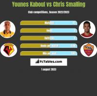 Younes Kaboul vs Chris Smalling h2h player stats