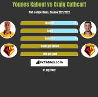 Younes Kaboul vs Craig Cathcart h2h player stats