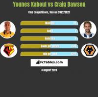 Younes Kaboul vs Craig Dawson h2h player stats
