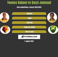 Younes Kaboul vs Daryl Janmaat h2h player stats