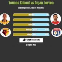 Younes Kaboul vs Dejan Lovren h2h player stats