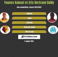Younes Kaboul vs Eric Bertrand Bailly h2h player stats