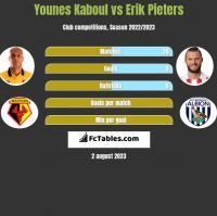 Younes Kaboul vs Erik Pieters h2h player stats