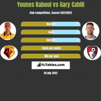 Younes Kaboul vs Gary Cahill h2h player stats