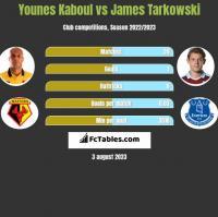 Younes Kaboul vs James Tarkowski h2h player stats