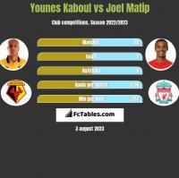 Younes Kaboul vs Joel Matip h2h player stats