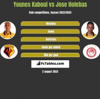 Younes Kaboul vs Jose Holebas h2h player stats