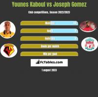 Younes Kaboul vs Joseph Gomez h2h player stats