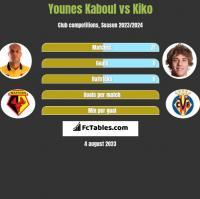 Younes Kaboul vs Kiko h2h player stats