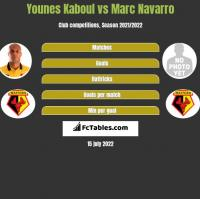 Younes Kaboul vs Marc Navarro h2h player stats