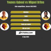 Younes Kaboul vs Miguel Britos h2h player stats