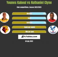 Younes Kaboul vs Nathaniel Clyne h2h player stats