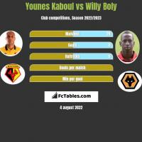 Younes Kaboul vs Willy Boly h2h player stats