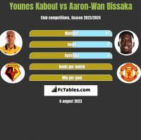 Younes Kaboul vs Aaron-Wan Bissaka h2h player stats