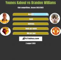 Younes Kaboul vs Brandon Williams h2h player stats