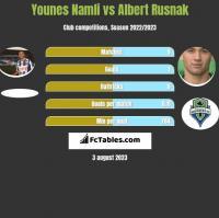 Younes Namli vs Albert Rusnak h2h player stats