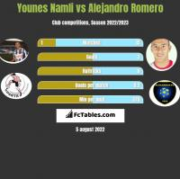Younes Namli vs Alejandro Romero h2h player stats
