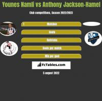 Younes Namli vs Anthony Jackson-Hamel h2h player stats
