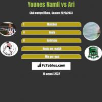 Younes Namli vs Ari h2h player stats