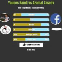 Younes Namli vs Azamat Zaseev h2h player stats