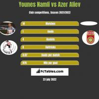 Younes Namli vs Azer Aliev h2h player stats