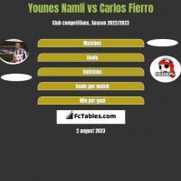 Younes Namli vs Carlos Fierro h2h player stats
