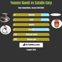 Younes Namli vs Catalin Carp h2h player stats