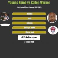 Younes Namli vs Collen Warner h2h player stats