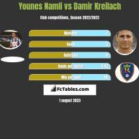 Younes Namli vs Damir Kreilach h2h player stats