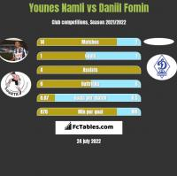 Younes Namli vs Daniil Fomin h2h player stats