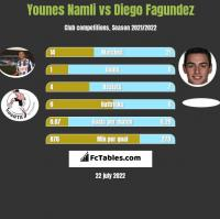 Younes Namli vs Diego Fagundez h2h player stats