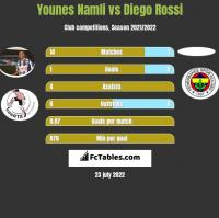 Younes Namli vs Diego Rossi h2h player stats