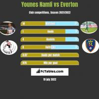 Younes Namli vs Everton h2h player stats