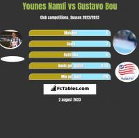 Younes Namli vs Gustavo Bou h2h player stats