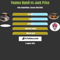 Younes Namli vs Jack Price h2h player stats