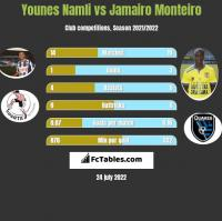Younes Namli vs Jamairo Monteiro h2h player stats