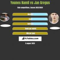 Younes Namli vs Jan Gregus h2h player stats