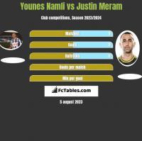 Younes Namli vs Justin Meram h2h player stats