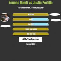 Younes Namli vs Justin Portillo h2h player stats