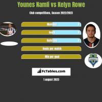 Younes Namli vs Kelyn Rowe h2h player stats